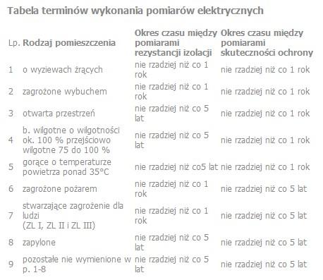 tabela pomiarów elektrycznych